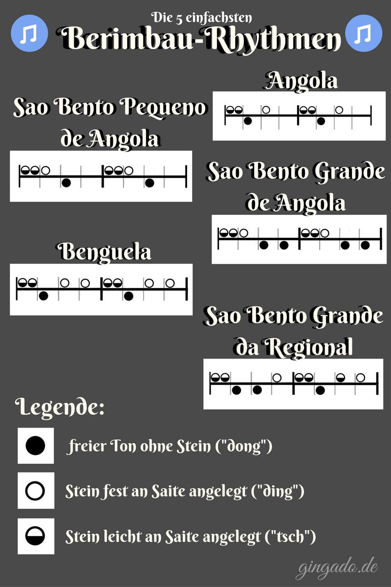 Die einfachsten Berimbau Rhythmen